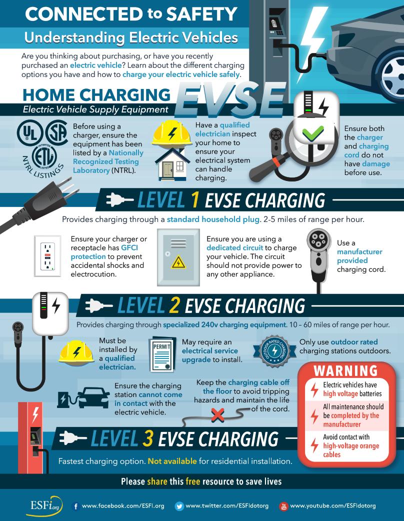 EVSE Charging Safety